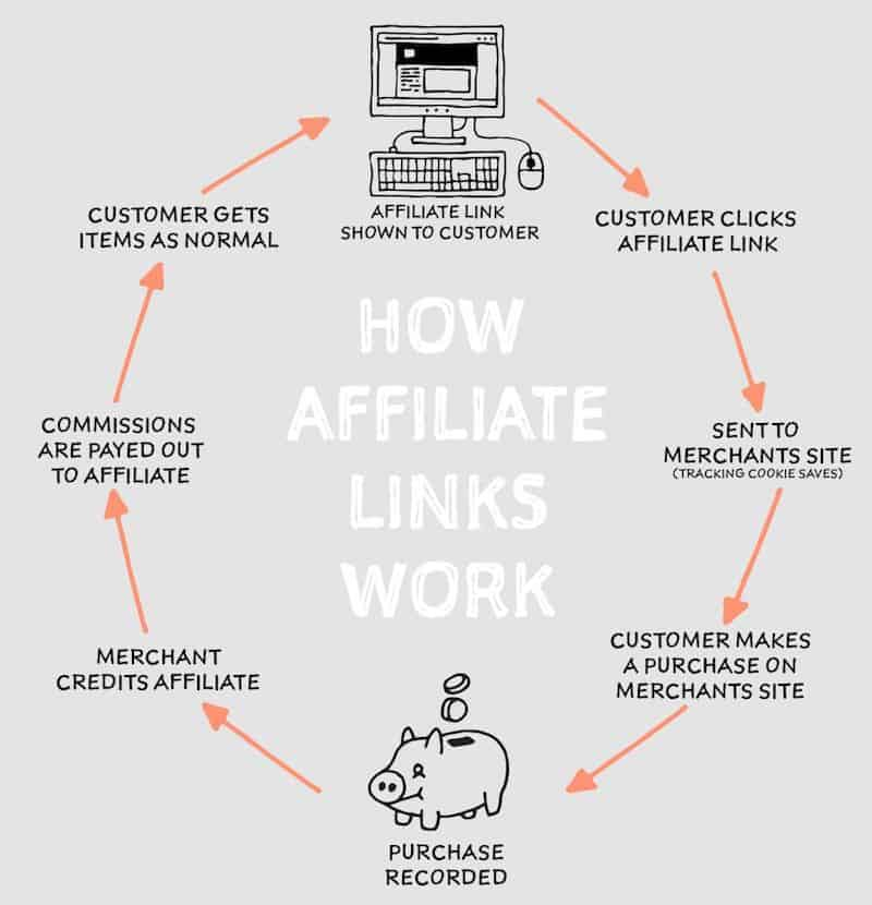 Business Affiliate Marketing 2020